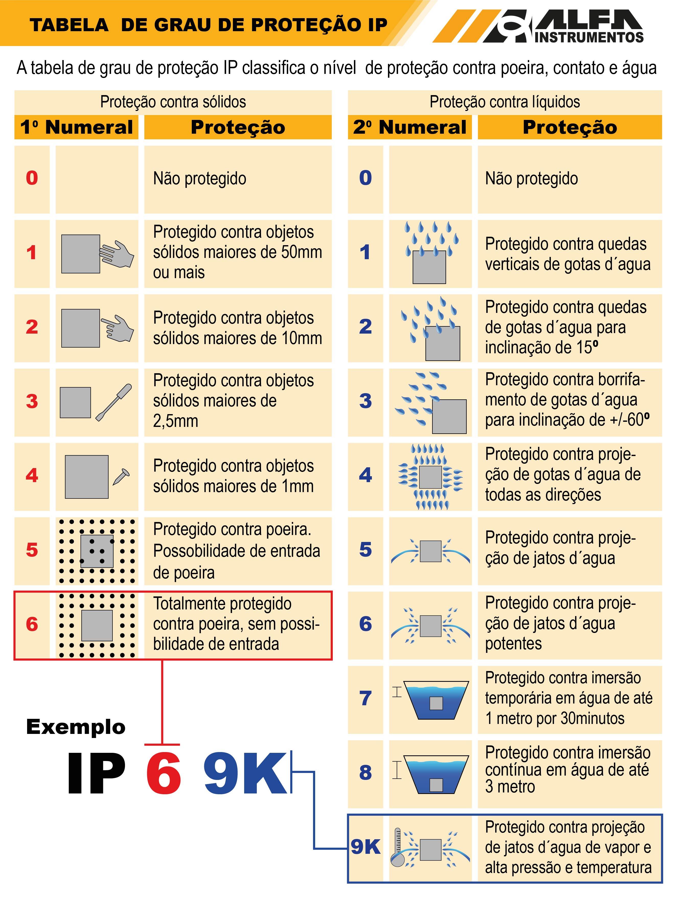 Tabela de Grau de Proteção IP